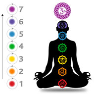 Chakra Massage for Mind & Body