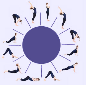 Surya Namaskar Sun Salutation Means A Salute To The It Is Continuous Series Of 8 Related Yoga Postures Some Done Twice In What Totals 13 Poses